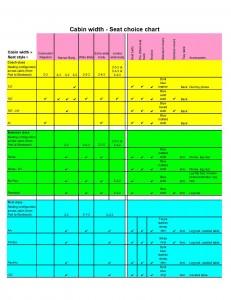 Seats comparison chart